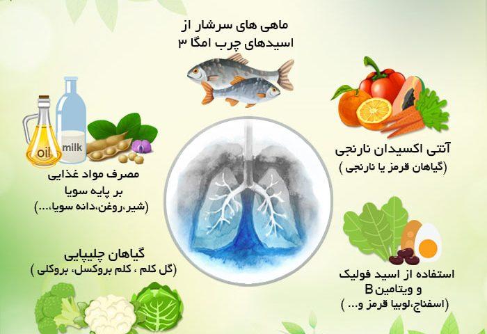 جلوگیری-سرطان-ریه با شون